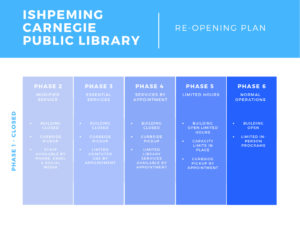 Re-Opening Plan Graphic